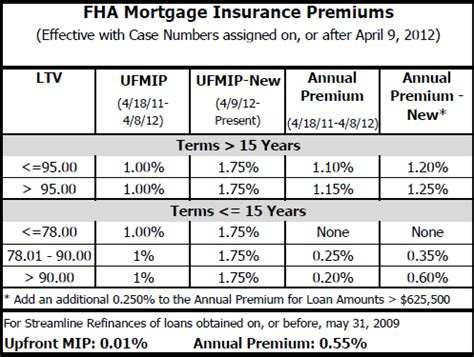 Pmi Rate Table by Fha Mip Chart Fha Loan Mip A Reader Question