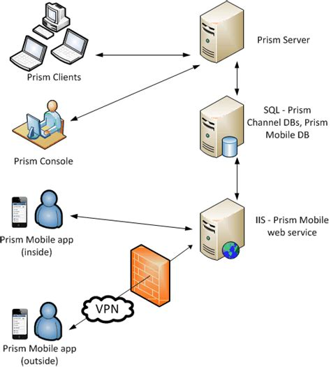 visio mobile prism mobile app for ios and android