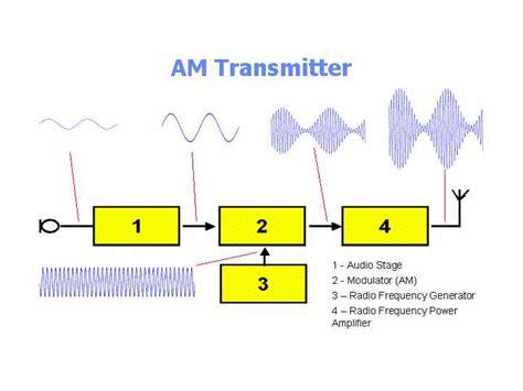 am broadcast transmitter block diagram block diagram of am radio transmitter wiring library