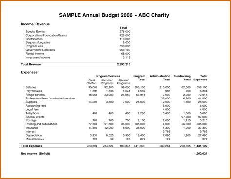 annual operating budget template business budget spreadsheet
