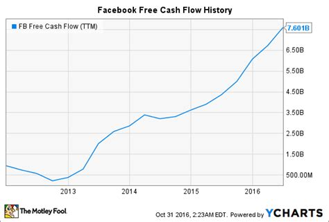 fb free data 2 top tech stocks that are cash cows the motley fool
