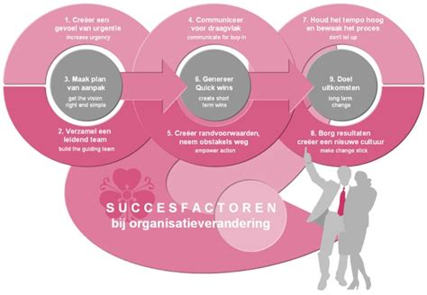 kotter verandering model cultuurverandering succesfactoren john p kotter resultaten