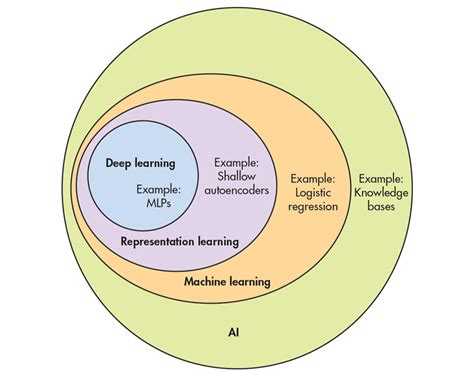 machine learning diagram the growth of artificial intelligence in iot and smart