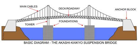 suspension bridge diagram the akashi kaikyo suspension bridge