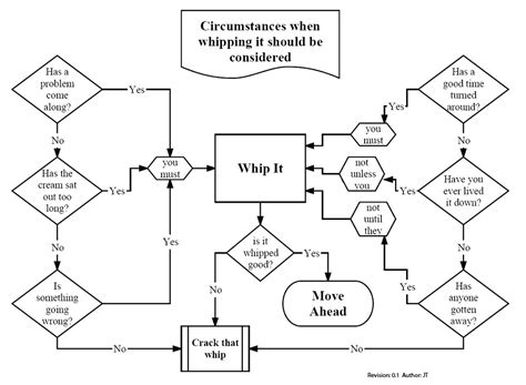 xkcd flowchart 10 flowcharts to beat march madness fury