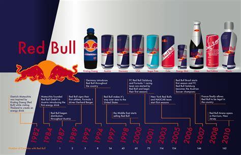 energy drink history bull for the big bull rah
