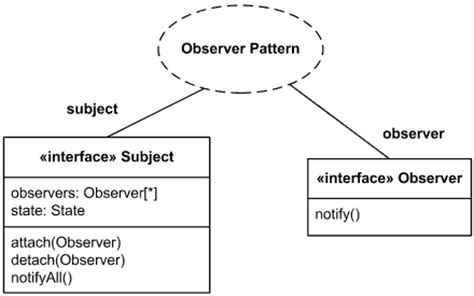 observer pattern web application exles of uml composite structure diagrams bank atm