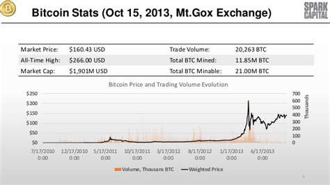 bitcoin statistics bitcoin stats oct 15 2013