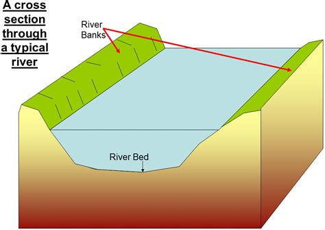 what is cross sectional area of a river controlled assessment