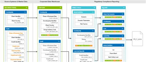 data lineage diagram interactive lineage how to find the right data collibra