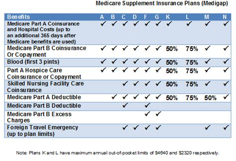 compare medicare supplement plans – cost & best companies