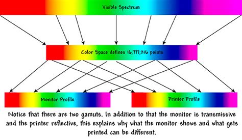 color spectrum energy levels color by the numbers primary focus photoprimary focus photo