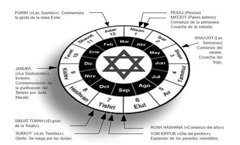 Calendario Hebreo Antiguo Testamento Los Cinco Rollos De Las Fiestas En La Escuela De Las