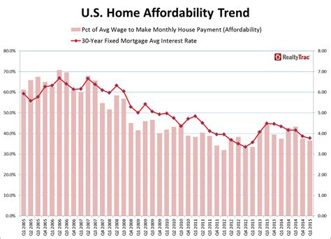 cheapest home prices in us most affordable home prices in two years santa fe