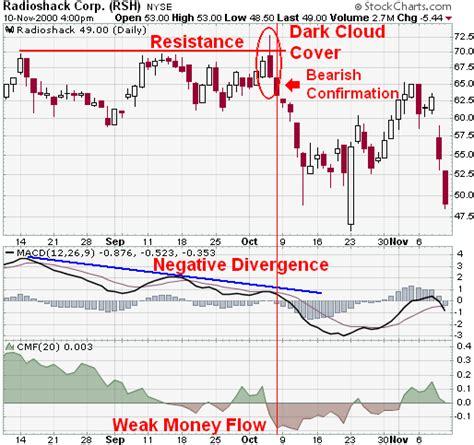 bearish reversal pattern investopedia candlestick bearish reversal patterns chartschool