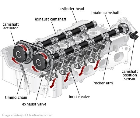 instant quotes  costs  variable valve timing vvt solenoid replacement services fiix