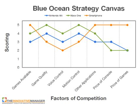 Blue Strategy Sc Original nintendo needs a blue strategy to avoid disruption here s how they can do it the
