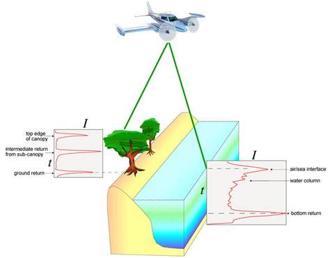 lidar diagram usgs and noaa host airborne lidar processing system alps