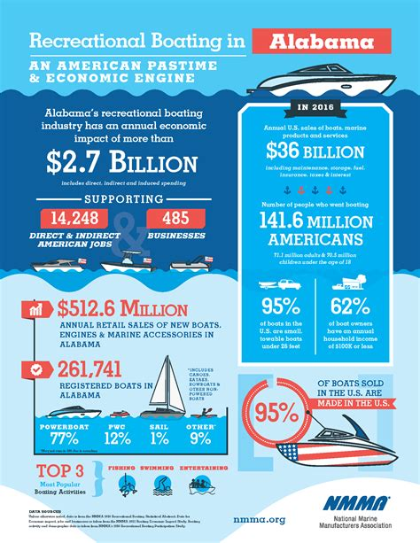 boat club vs owning economic impact infographics by state