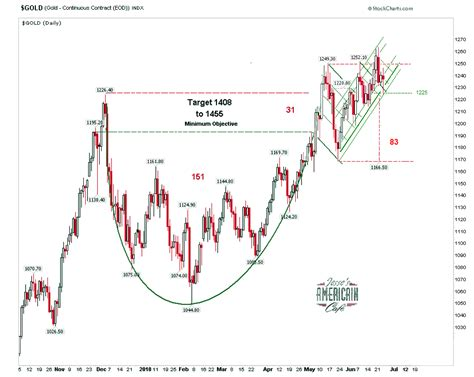 silver cup and handle chart pattern jesse s caf 233 am 233 ricain gold cup and handle formation update