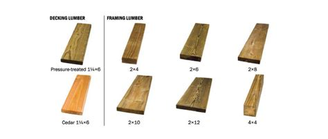 Types Of Cedar Lumber - how to choose the best lumber at the home depot