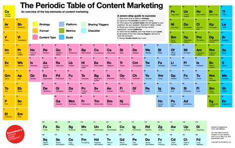 Perotic Table by Introducing The Periodic Table Of Content Marketing