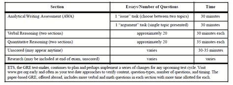 sections of the gre new gre exam format magoosh gre blog