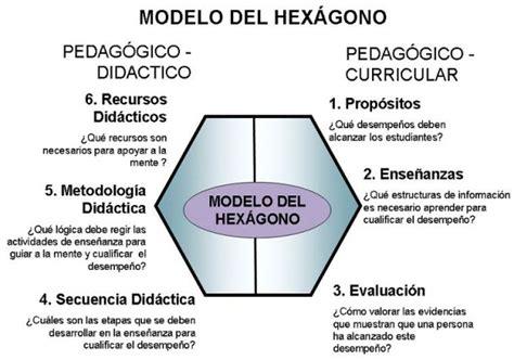 Modelo Curricular Verbal Didactico Modelo De Frank O Hex 193 Gono Teor 237 As Y Modelos Innovadores De Organizaci 243 N Curricular