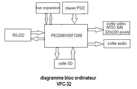 diagramme bloc du codeur du clavier picatout projet vpc 32