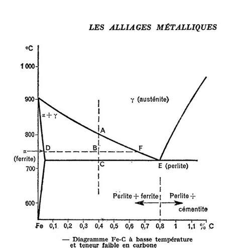 diagramme de phase des aciers trempe de l acier