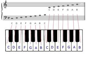 Piano Key Notes by Piano Keyboard Notes Labeled Try Javamusic S Keyboard Drill