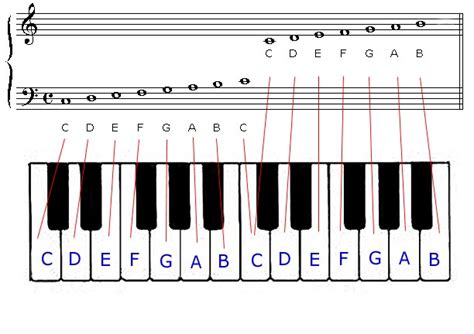 piano key notes keyboard 2