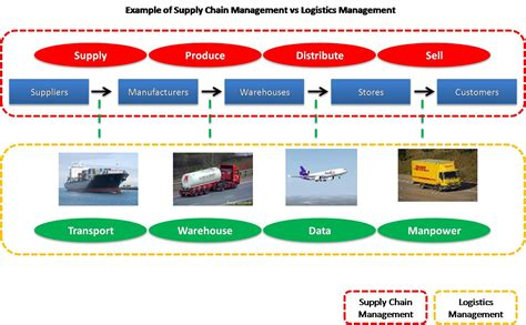 pengertian layout strategy marketing strategy supply chain management innovation