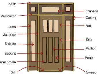 House Structure Parts Names by Door Frame Types Build