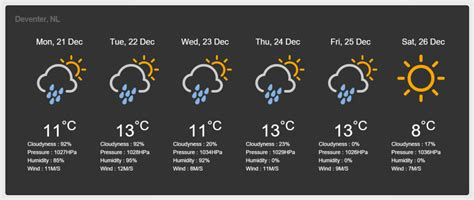 weather forecast template dnnc weather module for dnn