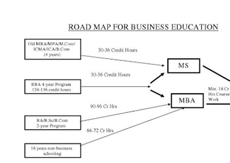 Roadmap To Mba by Mba 24 A Hec Road Map