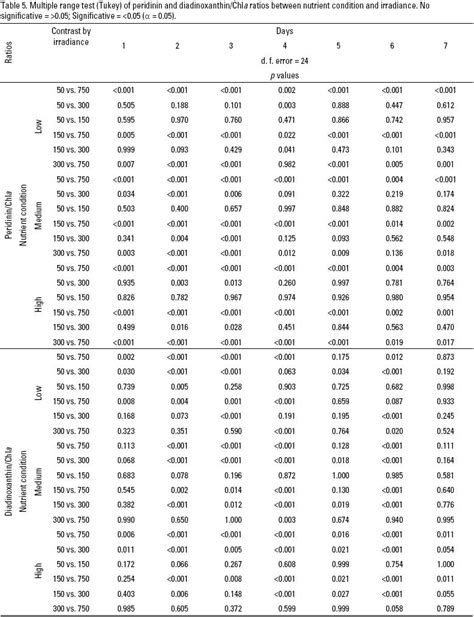 F Test Table by Gallery For Gt F Test Table 5 Significance