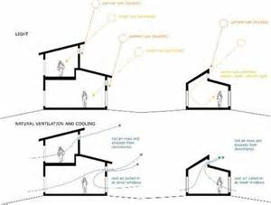 House Plans With Clerestory Windows Decorating This Diagram Shows The Movement Of Ventilation Depending On The Air Temperature Along