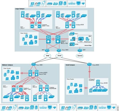 large home network design unified access design guide unified access network