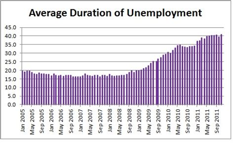 what is the average length of unemployment in the us average duration of unemployment average duration of