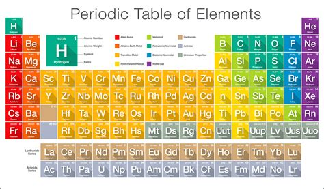 periodic table of elements chart search results for periodic table of elements chart