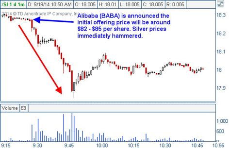 alibaba share price the alibaba ipo may shine but gold is glistening the