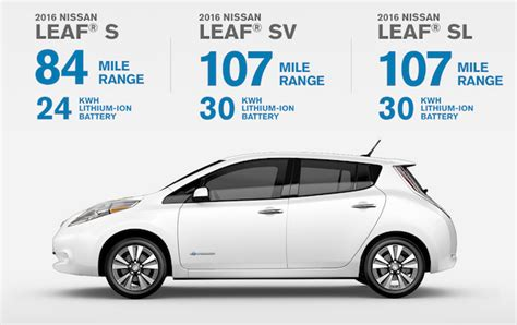 problems with nissan leaf electric cars problems 28 images 5 problems electric