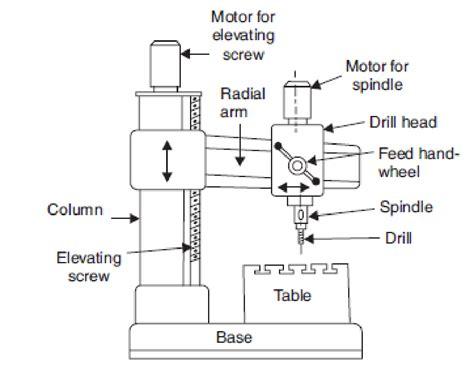 Mesin Bor Radial teknik mesin manufaktur mesin bor drilling machine