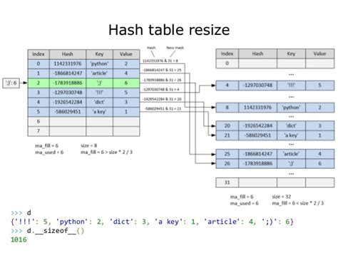 Hash Table In Python by Python Dictionary Past Present Future