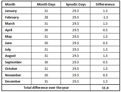 Calendar How Many Days In Each Month Telling Time By Lunar Solar Cycles Hudson Valley Geologist