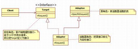 adapter pattern in objective c c 设计模式 7 适配器模式 adapter pattern learning hard 博客园
