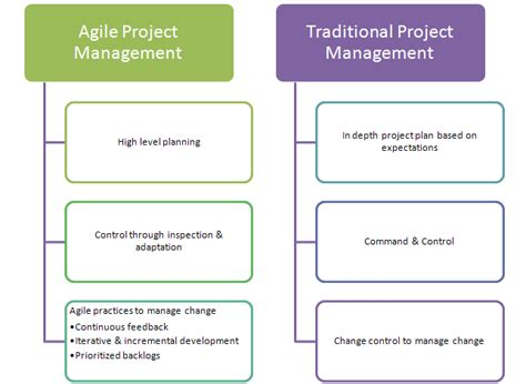agile approaches on large projects in large organizations books is agile project management still actual