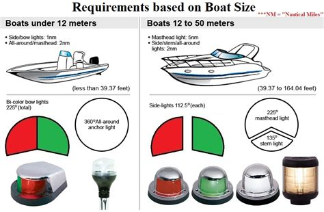 boat navigation lights iboats
