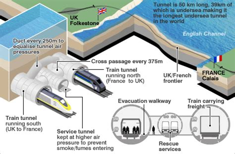 transportspot: channel tunnel between england and france